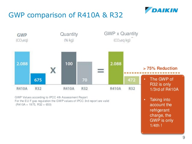 daikin-dhont-r32-refrigerant-installation-design-aspects-9-638