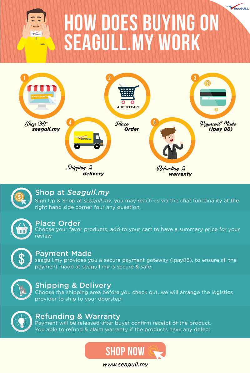 how-does-buying