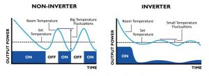 inverter_vs_non-inverter